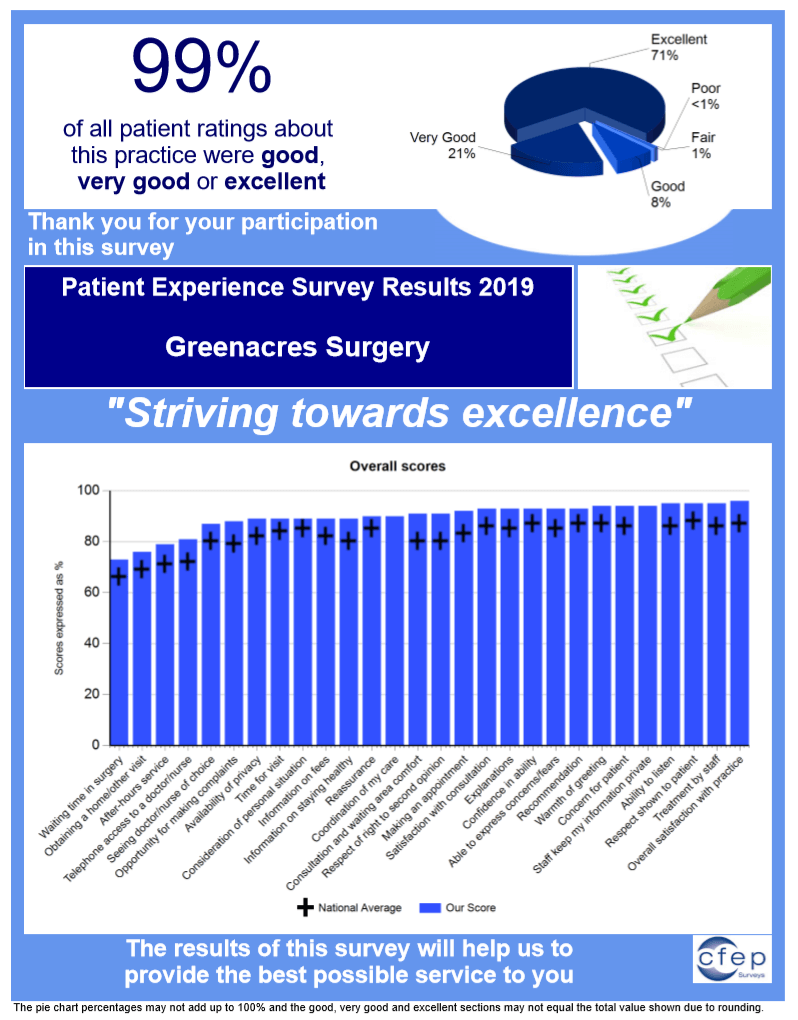 The CFEP carried an independent and comprehensive patient survey (the Practice Accreditation and Improvement Survey) and asked for patients honest opinions on the medical service provided.  99% of all patient ratings about this practice were Good, Very Good or Excellent.